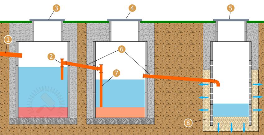 Что делать, если выгребная яма быстро наполняется? — всё о септиках