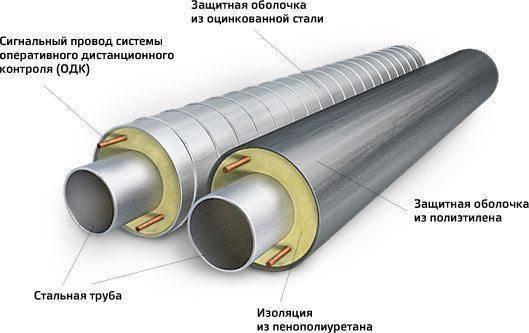 Теплоизоляция для труб. выбор оптимального решения