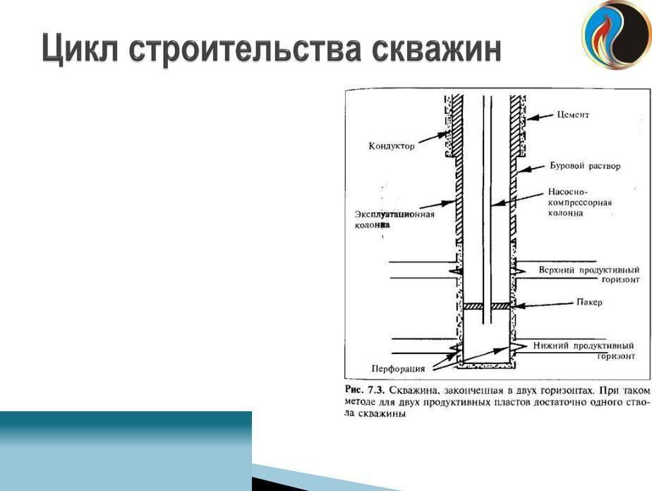 Что такое водозаборные скважины?