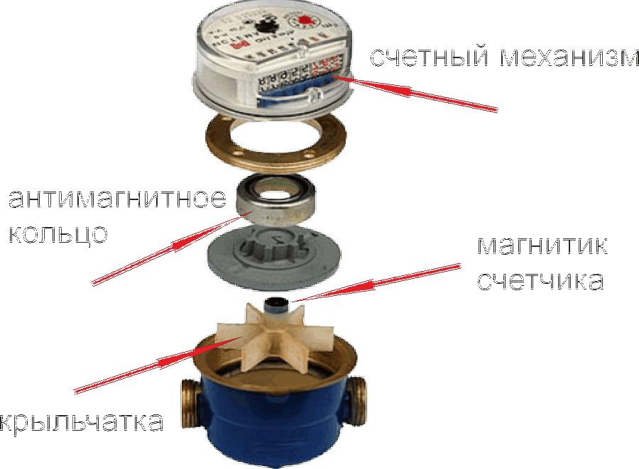 Мокроходные счетчики холодной воды: что это такое, какова цена, плюсы и минусы мокроходов, описание моделей (wm ду-15, свкм-15мх, wrс 15)