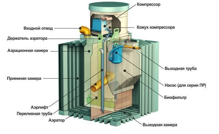 Септик биотанк 4 пр,6 пр:отзывы,фото,принцип работы,инструкция