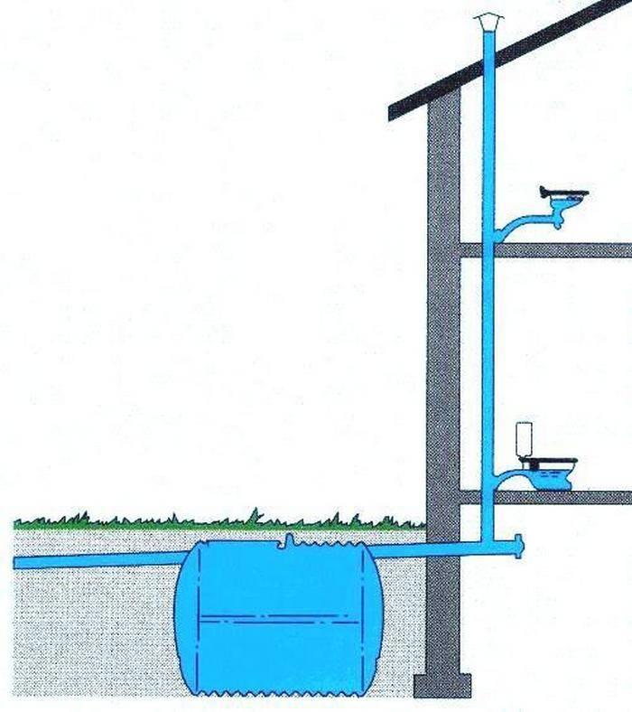 Аэрация септика из бетонных колец - строитель