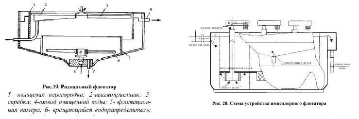 Флотатор для очистки сточных вод применение и технология