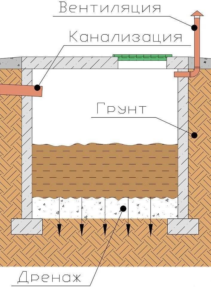 Как делается выгребная яма без дна своими руками: фото, видео