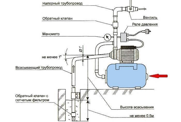 Реле водяного давления для насоса и схема подключения