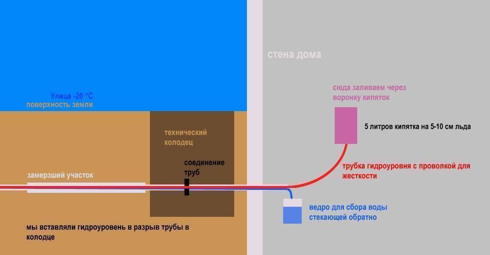 Как разморозить трубу водопровода под землей | стройматериалы