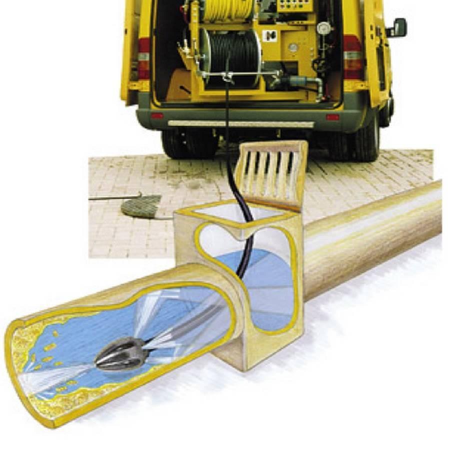Типы гидродинамических машин для прочистки канализации и особенности их применения