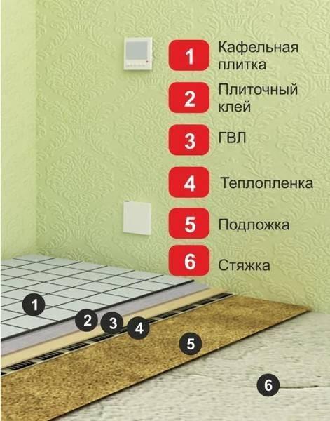 Укладка плитки на пол своими руками: видео-инструкция