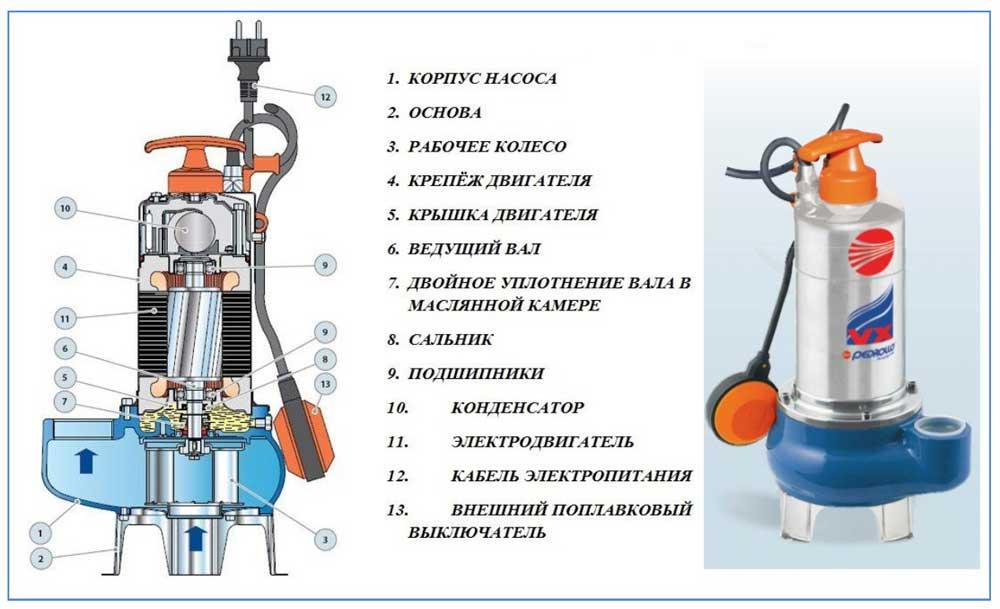 Неисправности и ремонт канализационных насосов grundfos sololift2 (сололифт) - мужик в доме.ру