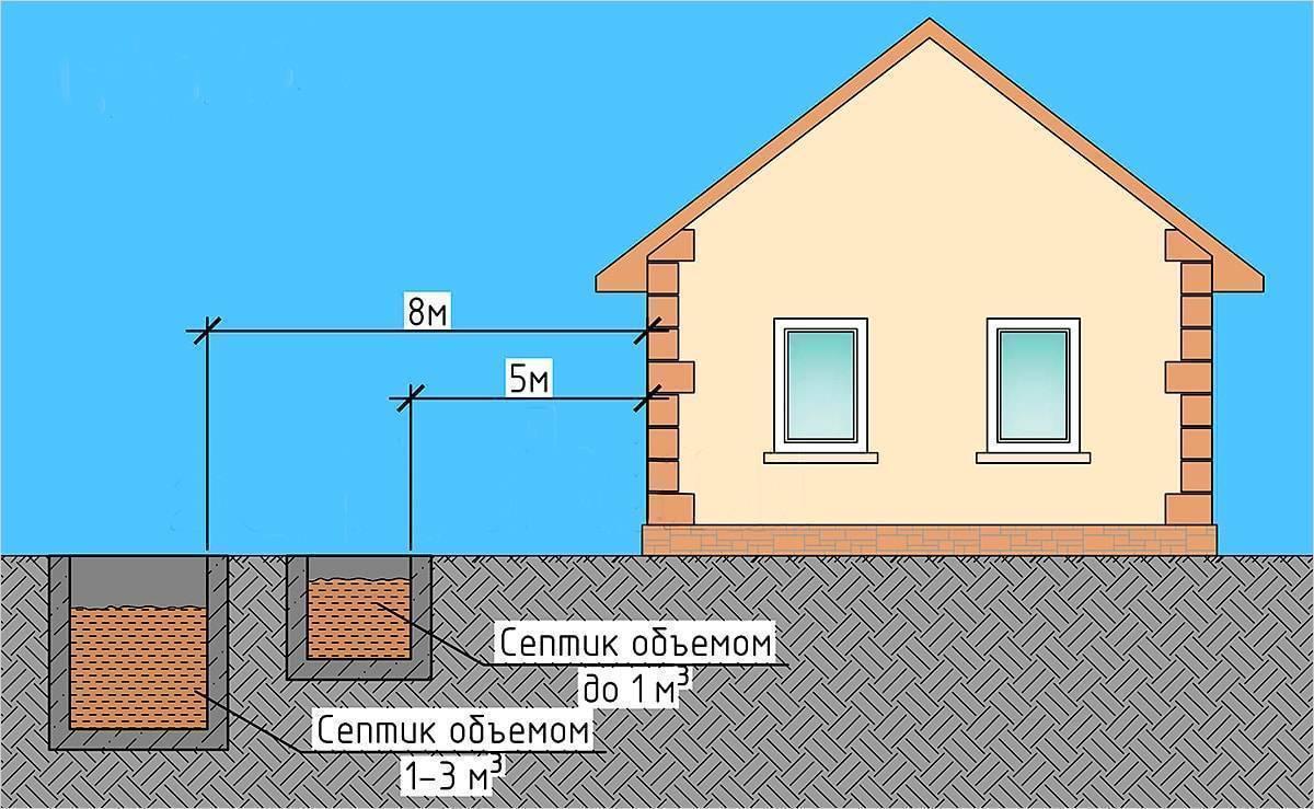 Расстояние от септика до колодца с питьевой водой на участке: нормы снип и санпин