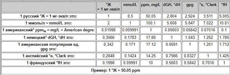 Жёсткость воды — википедия с видео // wiki 2