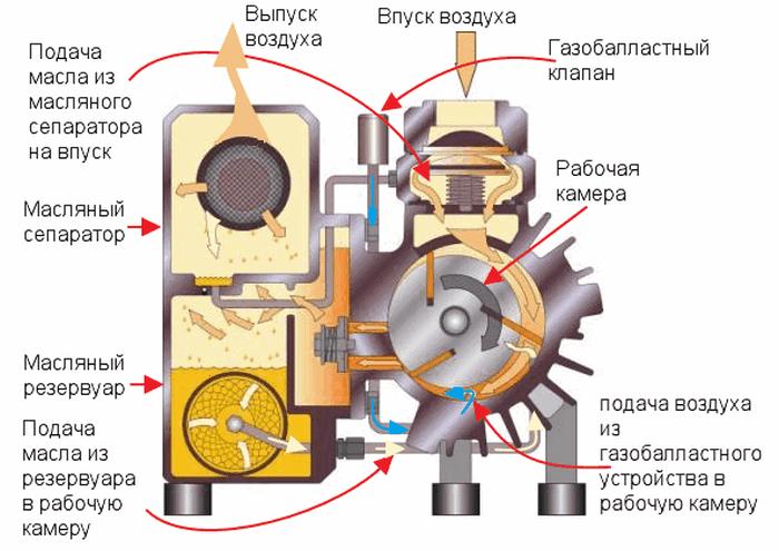Мембранный насос: устройство и принцип работы.