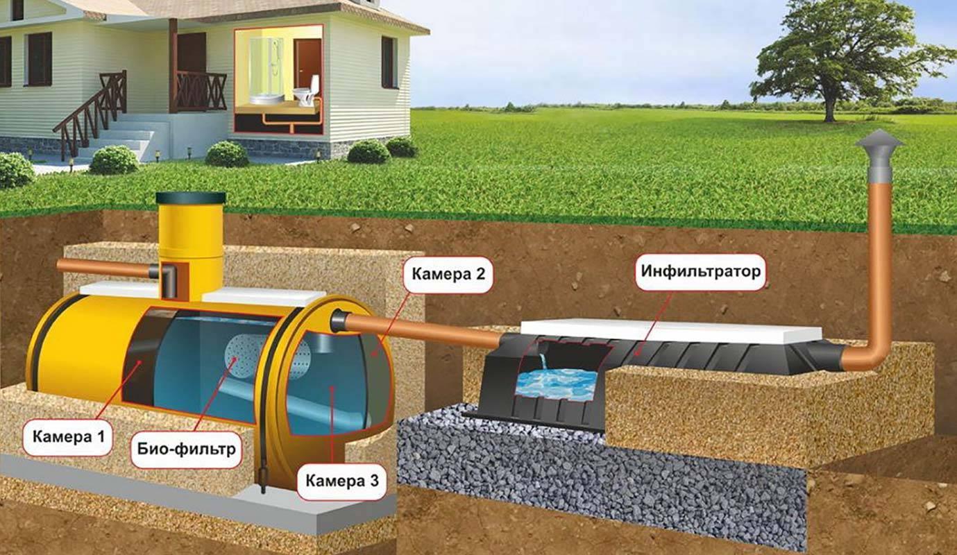 Монтаж канализации в частном доме своими руками: основные этапы и нюансы | септик клён официальный сайт производителя!