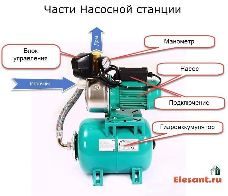 Насосная станция не набирает давление и не отключается: основные причины сбоев в работе установки | водасовет — водоснабжение дома | яндекс дзен