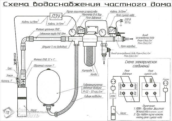 Дезинфекция воды в колодце: как избавиться от плохого запаха и грязи в воде?