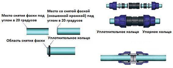 Пнд для водопровода: обзор, характеристики и особенности - vodatyt.ru