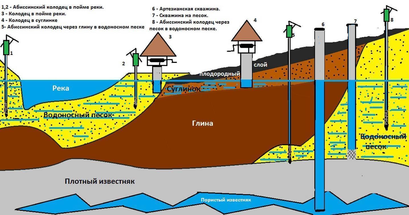 Водозаборная скважина: фото, схема, устройство, эксплуатация