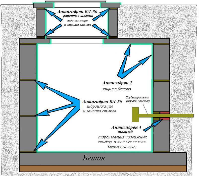 Сделать водонепроницаемый септик из бетонных колец. советы по гидроизоляции и герметизации бетонного септика
