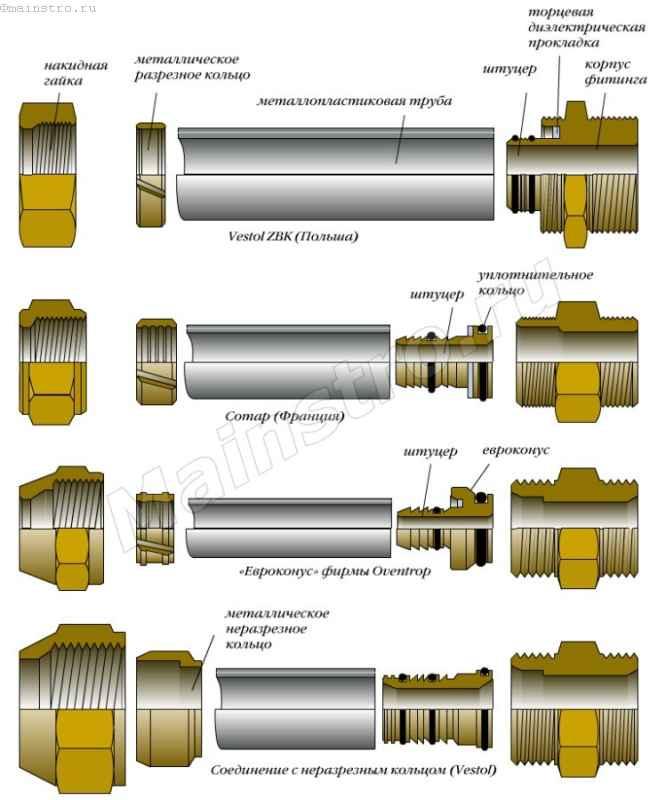 Резьбовое соединение труб: виды трубных соединений, трубопроводы высокого давления