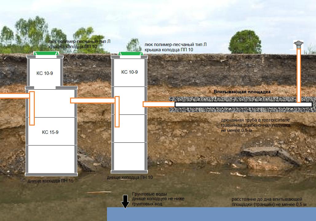 Как закопать септик если грунтовые воды близко?