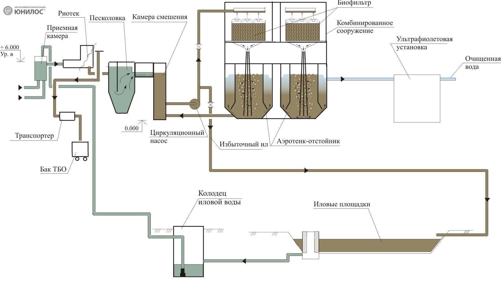 Принцип очистки сточных вод